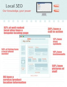 Local SEO inforgraphic